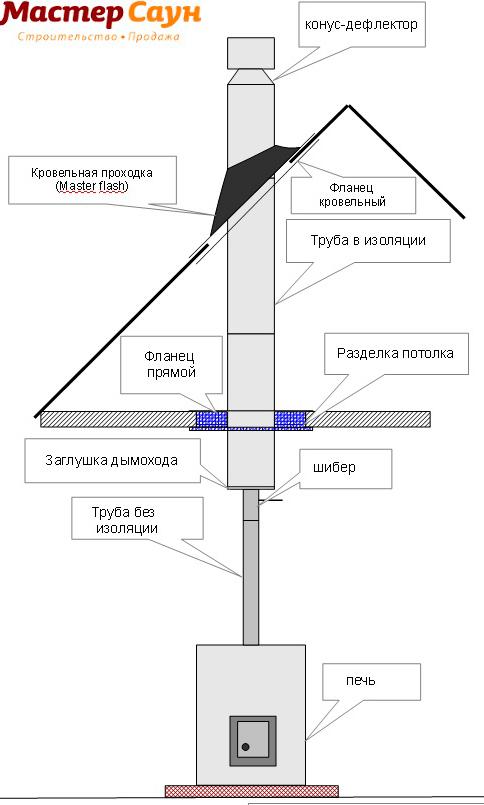 футеровка кирпичных дымоходов